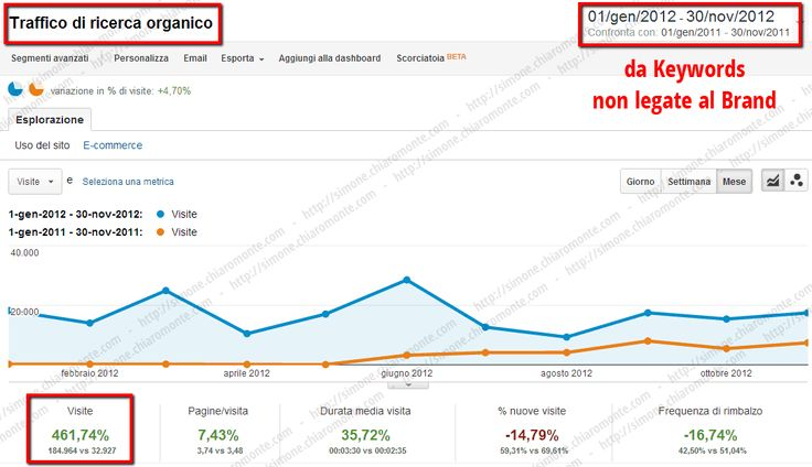 http://simone.chiaromonte.com/ - Progetto  SEO per Ecommerce di Abbigliamento    Obiettivi  Aumentare le visite provenienti dai motori di ricerca e le vendite generate dall'e- commerce.    Risultati  Ottenuto un incremento delle visite dai motori di ricerca del 268%, le visite provenienti da keywords non brand sono incrementate del 462%.    Chiedimi un Preventivo:  http://simone.chiaromonte.com/preventivo/posizionamento-motori-ricerca/