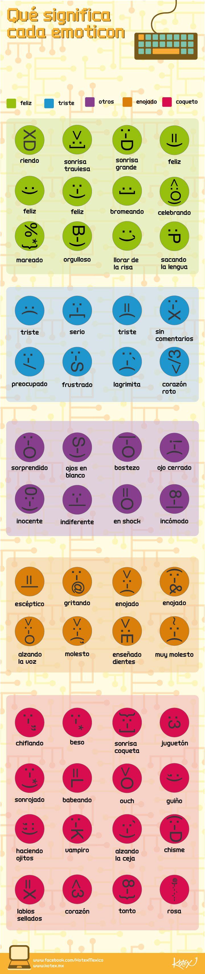 Los emoticones, ¿sabes qué significa cada uno de ellos?     #infografia #emoticon #geekgirl