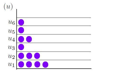 Boltzmann distribution by energy level