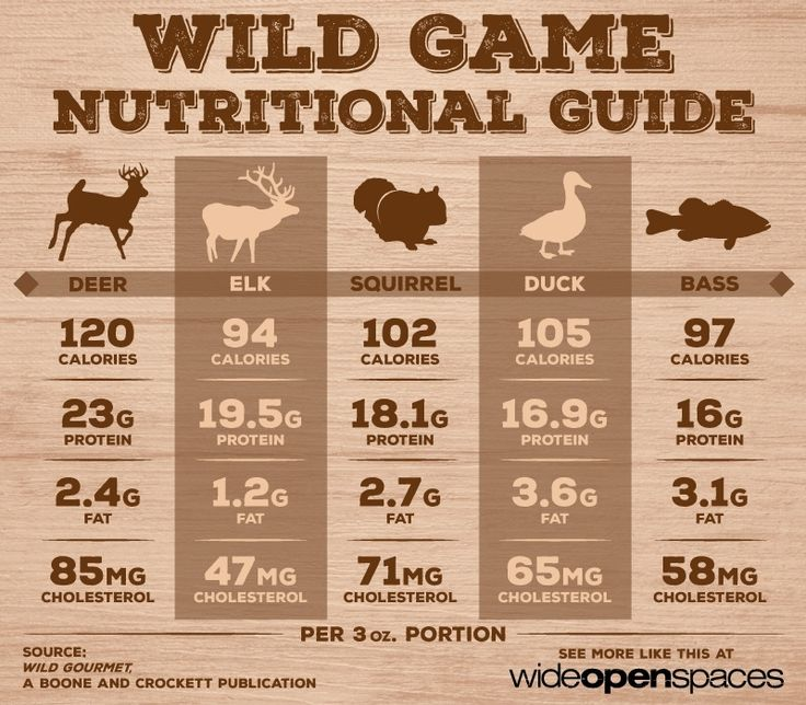 See the Nutritional Value of Wild Game [INFOGRAPHIC] - Wide Open Spaces