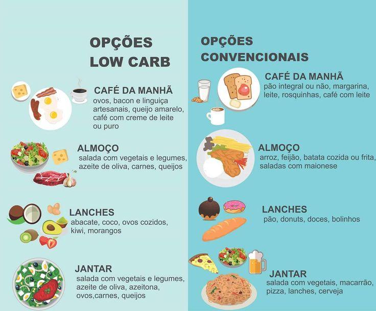 Quer perder peso? Anda pensando em começar a dieta da moda? Confira 5 regras da dieta low carb que você precisa conhecer antes de começar: