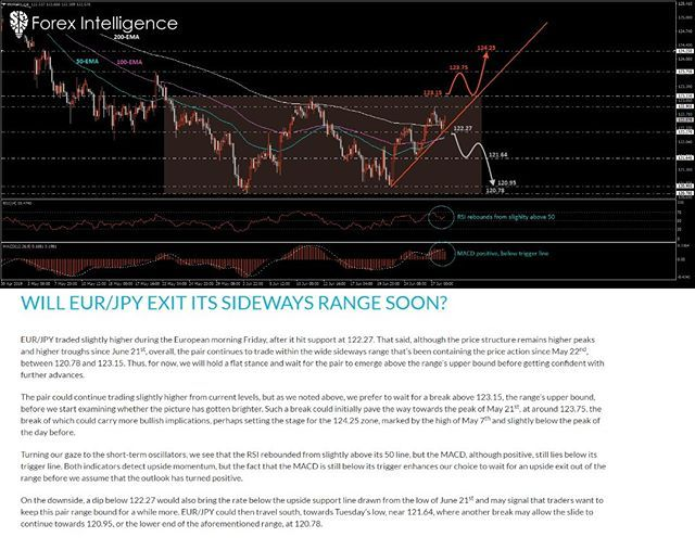 Eur Jpy Technical Outlook 2019 06 28 Subscribe To Our Whatsapp