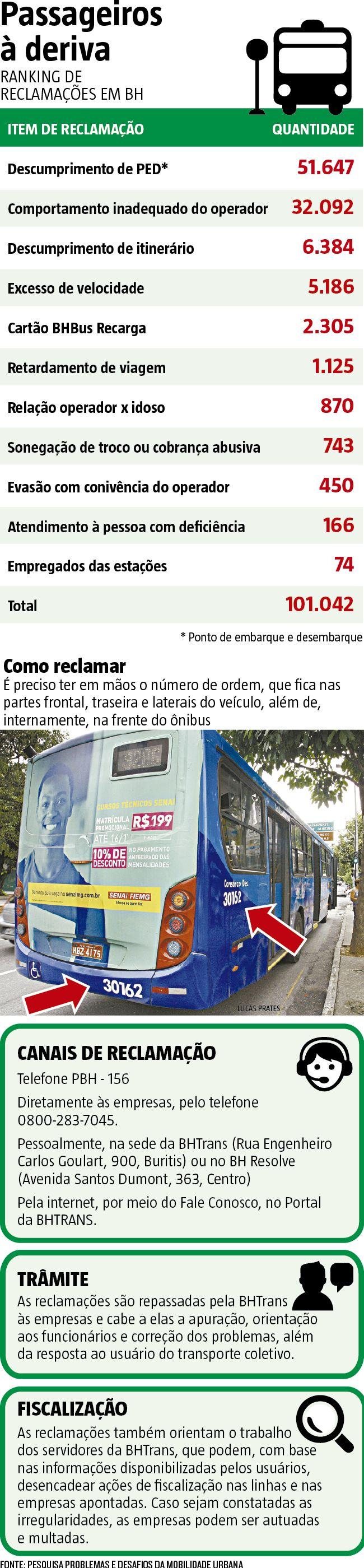 De acordo com a BHTrans, pelo menos 7,2 milhões de pessoas deixaram de andar de ônibus na cidade no primeiro trimestre deste ano frente ao mesmo período de 2016 (30/05/2017) #Transporte #Público #Transporte #Público #BH #BeloHorizonte #Belo #Horizonte #Demora #Atraso #Valor #Crise #Reclamação #Desemprego #Infográfico #Infografia #HojeEmDia
