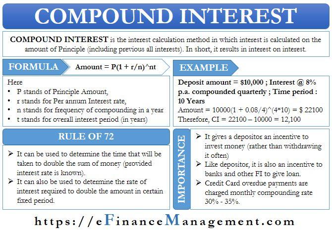 Compound Interest In 2020 Compound Interest Financial Quotes Entrepreneur Motivation