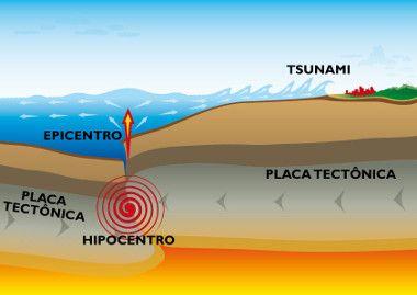 O que causa um maremoto?  A causa dos maremotos está vinculada aos processos tectônicos, ou seja, às atividades provenientes das zonas de encontro entre duas placas tectônicas. Confira o esquema.