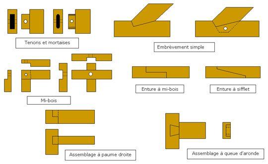 Solutions de charpente industrialis e en bois traditionnelle site du scibo assemblages - Assemblage bois japonais ...