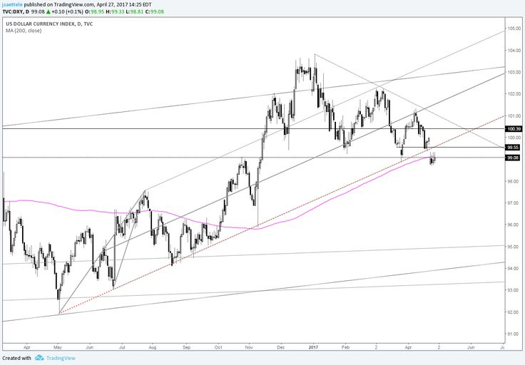 US Dollar Index – Need to Re-Test the Broken Trendline?