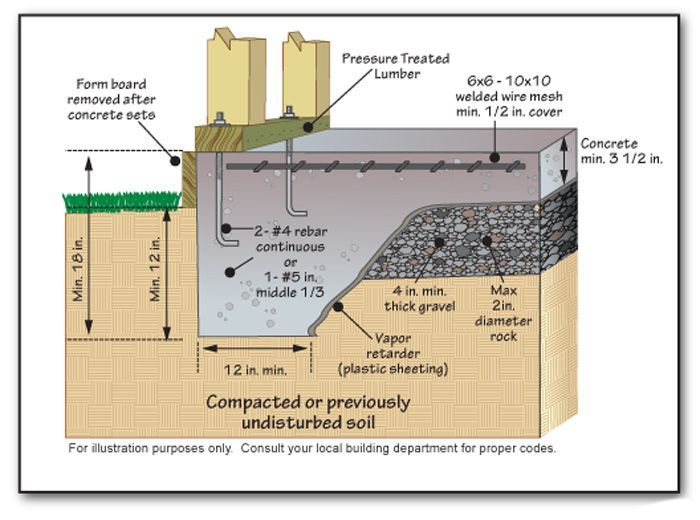 Best 25 slab foundation ideas on pinterest footing for Raised foundation types