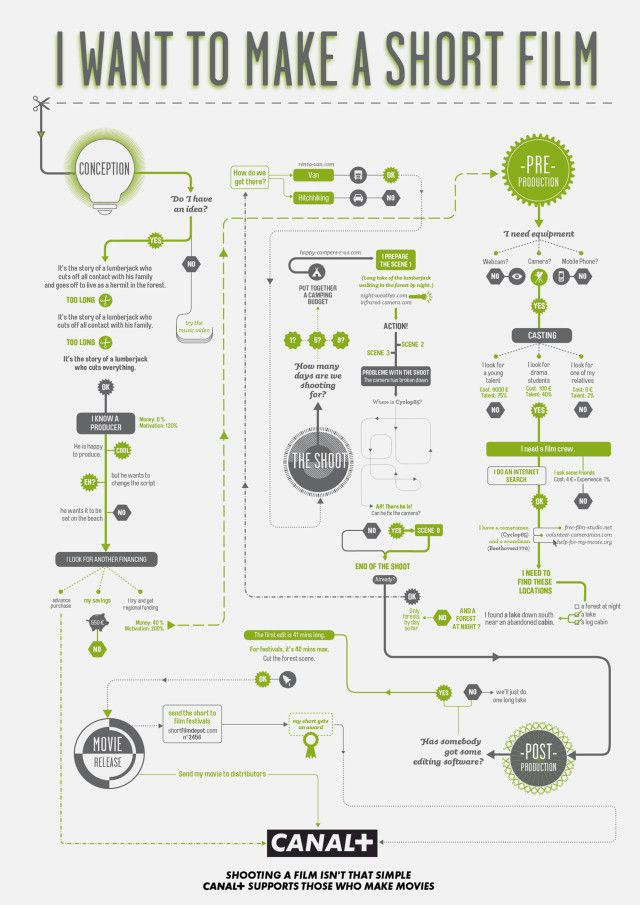 19 best Flowchart Infographics images on Pinterest Flowchart - flow chart printable