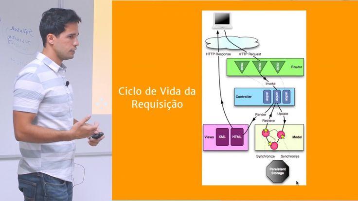 #3 Entendendo a Arquitetura do Play Framework Java - Daniel Gonçalves