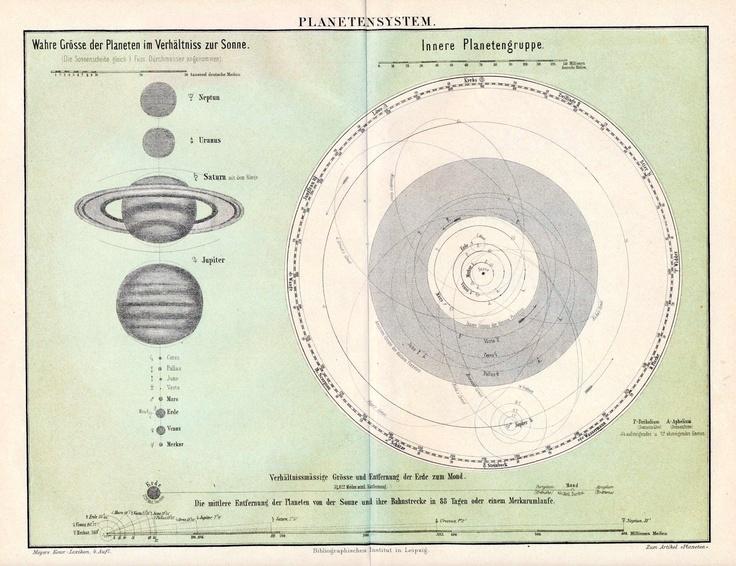solar system 1890s - photo #7