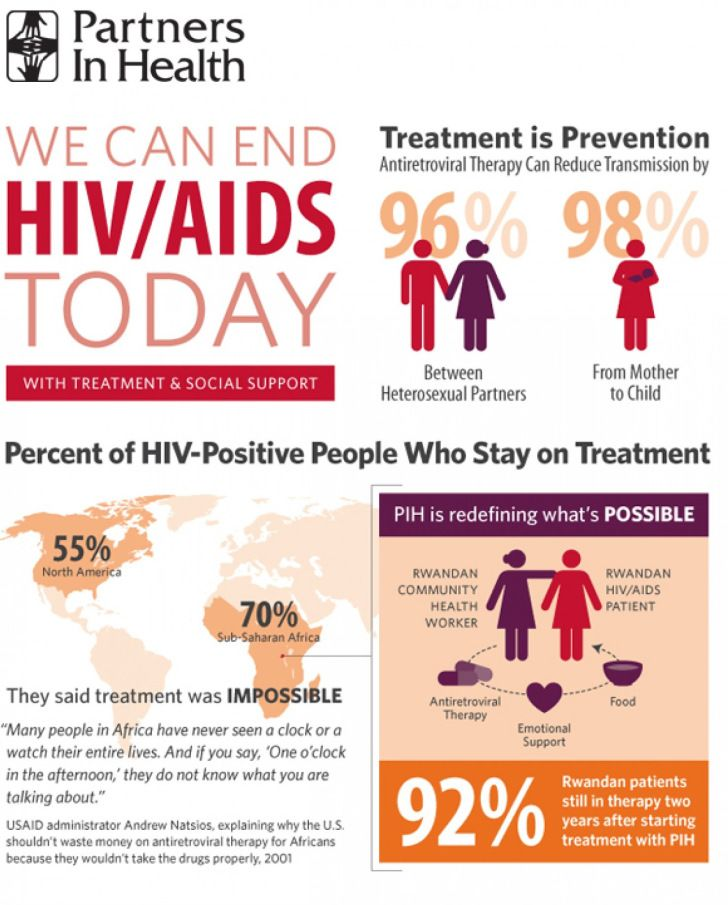 the psychological status of hiv positive people Adopting a human rights approach to hiv and aids is in the best interests of public health and is key to eradicating stigma and discrimination hiv-related stigma and discrimination refers to prejudice, negative attitudes and abuse directed at people living with hiv and aids.