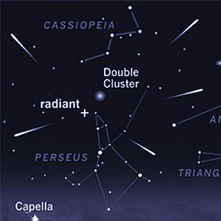 List of Annual Meteor Showers