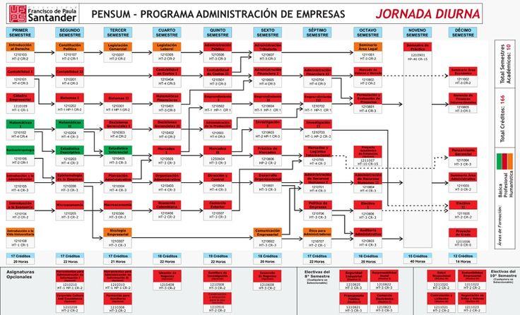 Pensum Administracion de Empresas UFPS