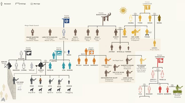 """Infographic Of The Day: Who The Hell Are All These People On """"Game Of Thrones""""? 