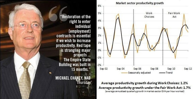 It's simply not true to say that productivity under the Fair Work Act is worse than during the Howard years. It's time big business was held to account for spreading these myths. Join our campaign at www.securejobs.org.au