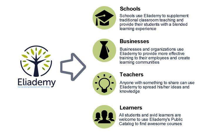 Eliademy's Users #school #business #teacher #learner -- Democratize education with technology --