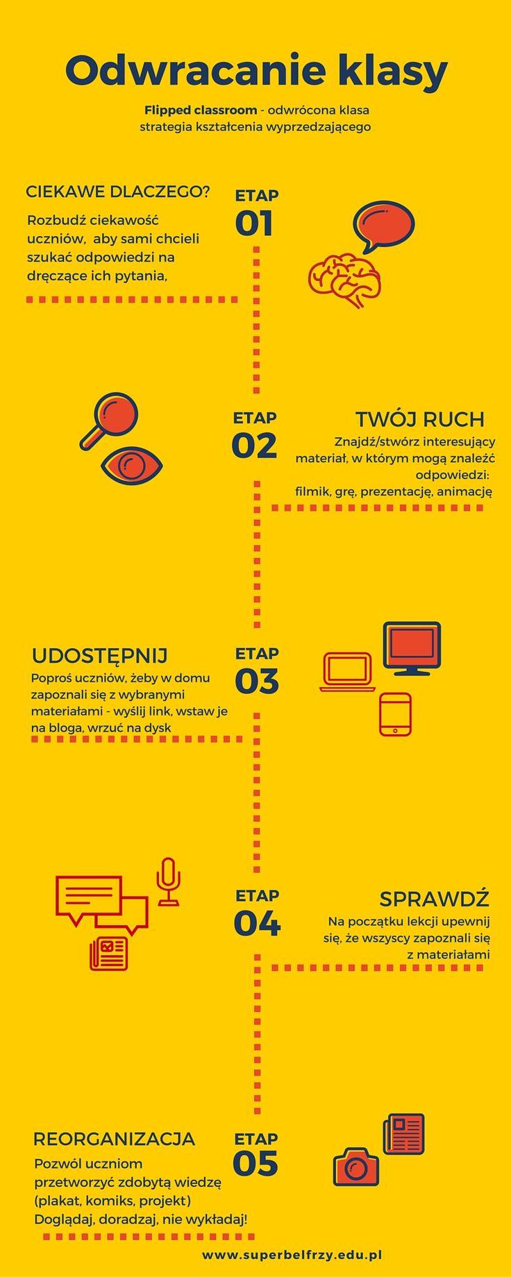 EDUNEWS.PL - portal o nowoczesnej edukacji - Odwrócona klasa od kuchni
