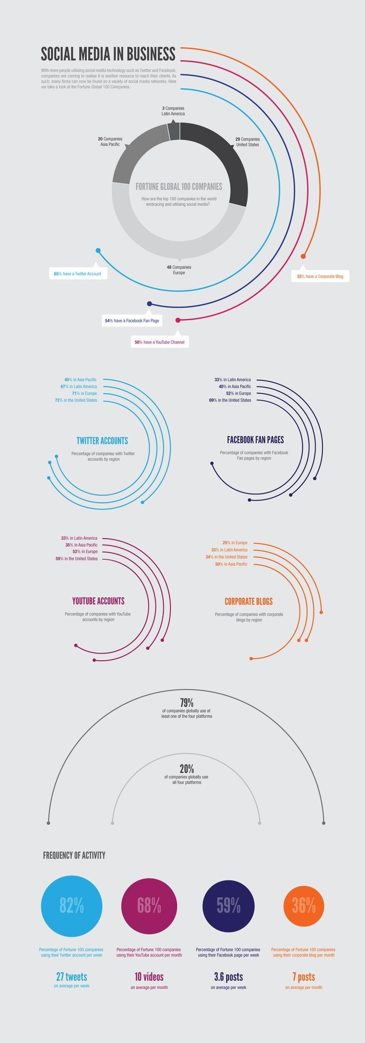 #Infograpic - #SocialMedia in Business     Get more Vine followers at http://VineFollowers.me