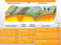 Eu aprendo Ciências: Expansão dos fundos oceânicos