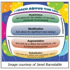 The SAMR model  is a useful tool for helping teachers think about their own tech use as they begin to make small shifts in the design and implementation of  technology driven learning experiences to achieve the next level.