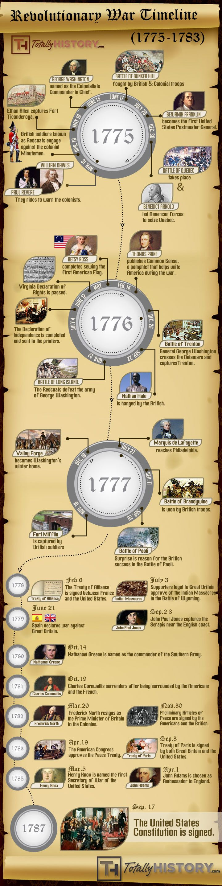Revolutionary War Timeline – Events of The American Revolution