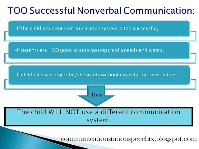 nonverbal communication and functional skills Nonverbal communication—or the use of gestures, eye contact, and posture to convey an individual's thoughts and emotions—is important to social interaction.