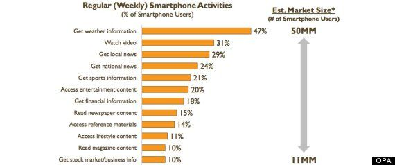 number one use smartphone