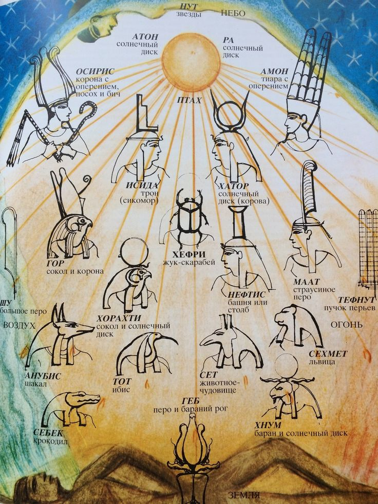 раньше была пантеон египетских богов схема с картинками эти