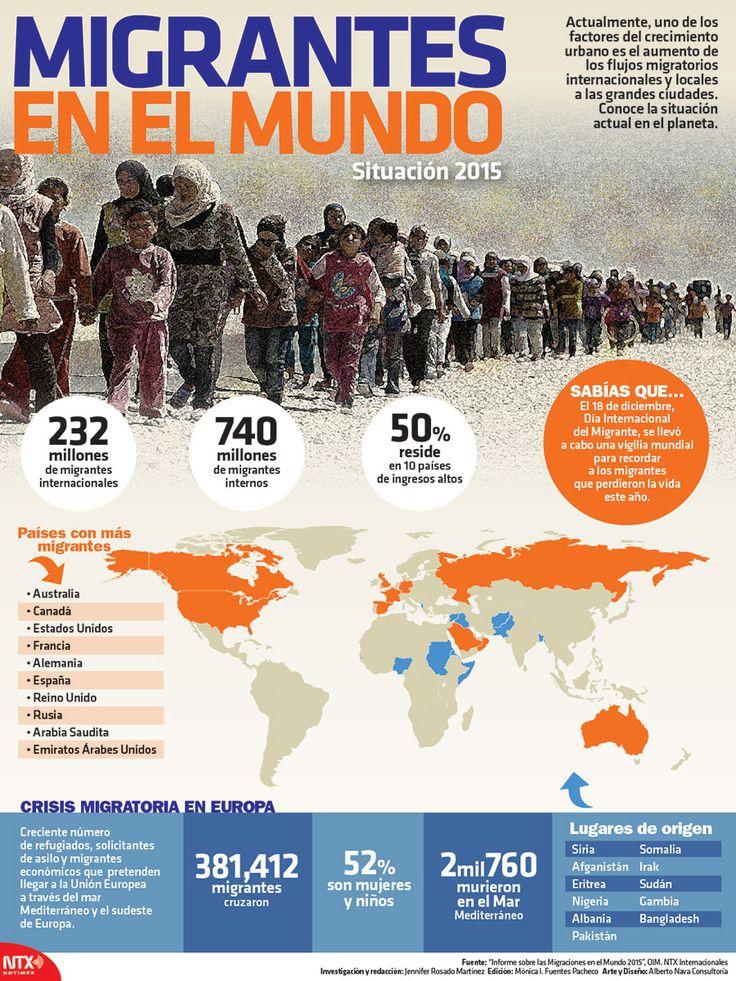 Migrantes en el mundo 2015, vía Notimex