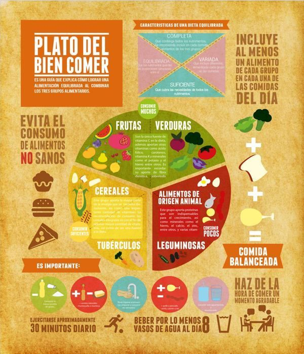 Plato del bien comer :) #infografía pinned with Pinvolve - pinvolve.co