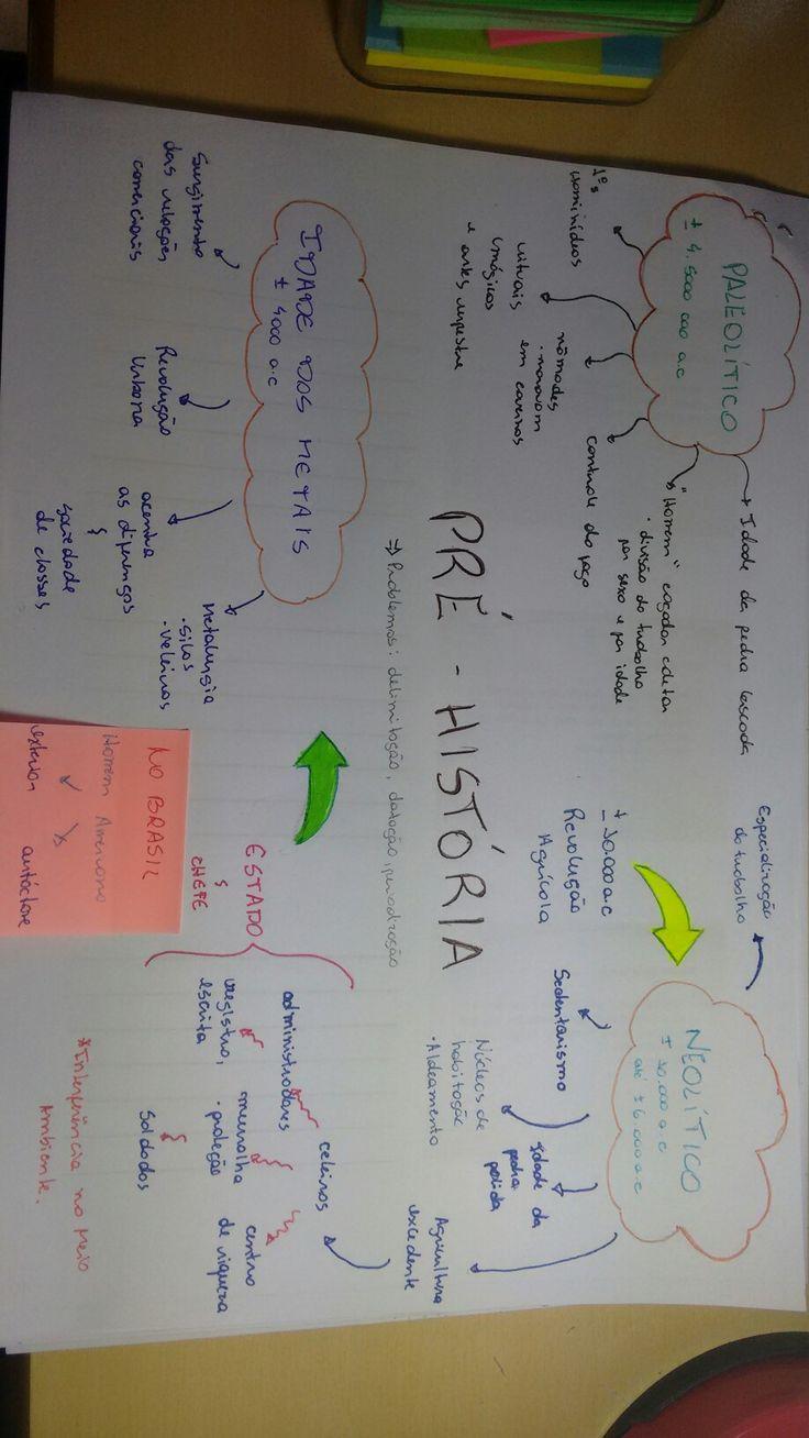 Mapa Mental: Pré História