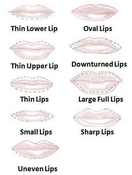 How to line lips properly based on your lip shape - enhances your natural beauty to create a perfect pout...x