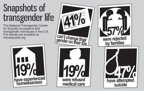 This shows some of discrimination towards the transgender population.  I believe the saddest part is that 57% were rejected by their families.  This is because of socialization and does not have to happen.  If we weren't told what was right or wrong from day one, then I believe people would be more accepting of differences.
