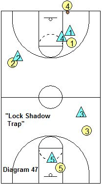 Basketball SOS Pressure Defense - Transition and Full ...