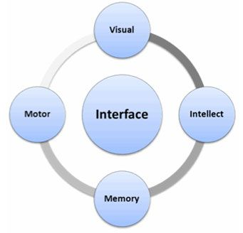 VIMM model for analyzing interfaces
