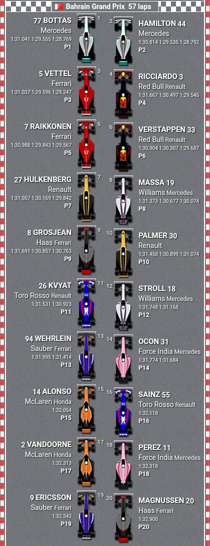 Starting Grid Bahrain Grand Prix