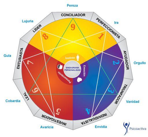 Test de Eneagrama de Personalidad. Se trata de un test de elección forzada que reflejará las función psicológicas principales de tu personalidad.