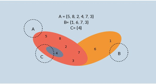 36 best venn diagram templates images on pinterest abstract venn diagrams vs euler diagrams ccuart Gallery