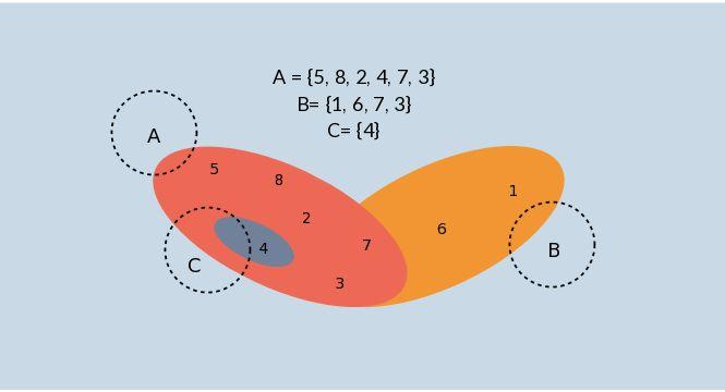 Math Euler Diagram Template
