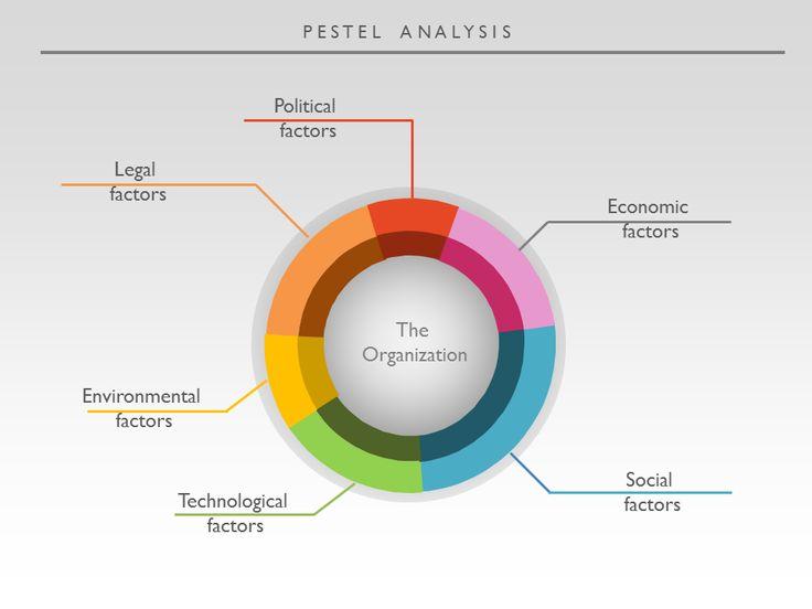 Pest Analysis On Hewlett-Packard (HP)