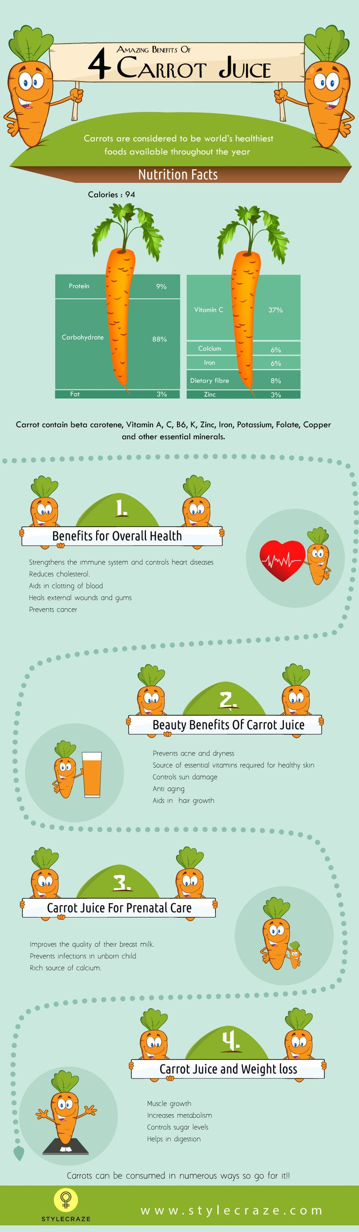 Carrots are not just for Bugs Bunny! It is a rich source of a number of necessary nutrients and minerals. Here are 24 amazing benefits of carrot juice for you