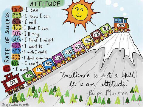 Attitude continuum
