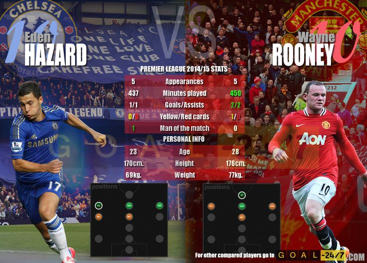 Two of the biggest stars in Premier League head-to-head. Eden Hazard vs Wayne Rooney.  http://www.goal-247.com/ComparePlayers/194/366/Eden-Hazard/Wayne-Rooney Wayne Rooney Eden Hazard Premier League