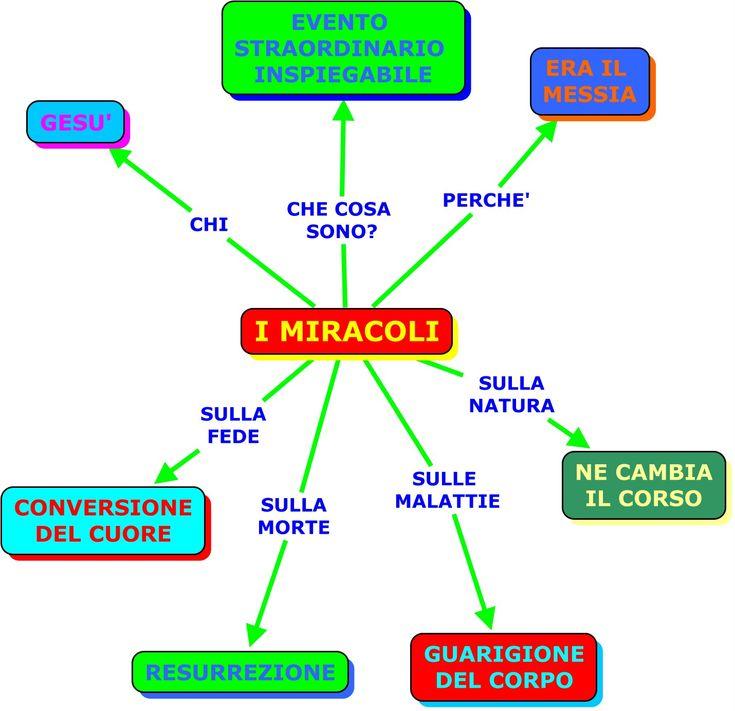 I miracoli