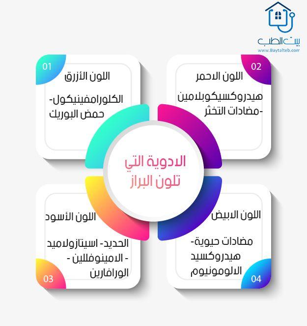 الأدوية التي تلو ن البراز Payroll Presentation Skills Hr Management