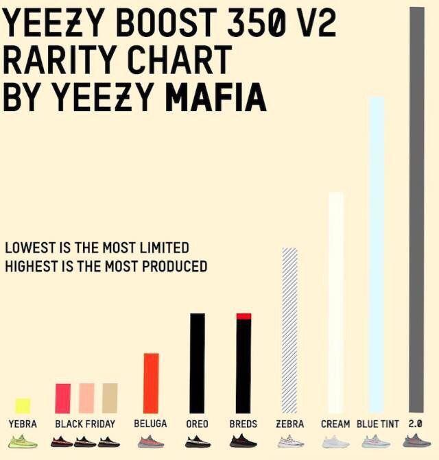 Yeezy Mafia Yeezys Boost 350 V2 Rarity Chart | Alle Schuhe