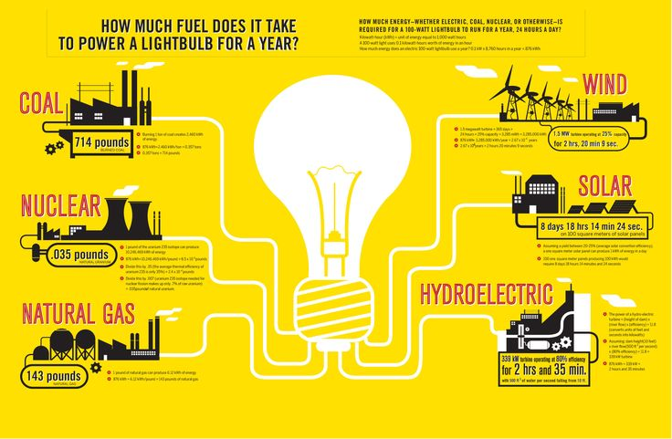Which fuel source would you choose to power a 100 Watt lightbulb for a year?   A GOOD.is Transparency