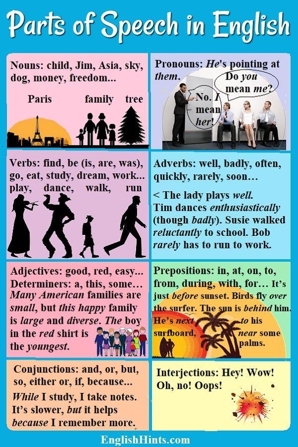 Parts Of Speech In English How English Is Put Together Parts Of Speech Teaching English Grammar Learn English Vocabulary