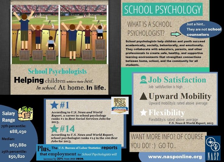 School Psychology Infographic  Hint! They're not school counselors!